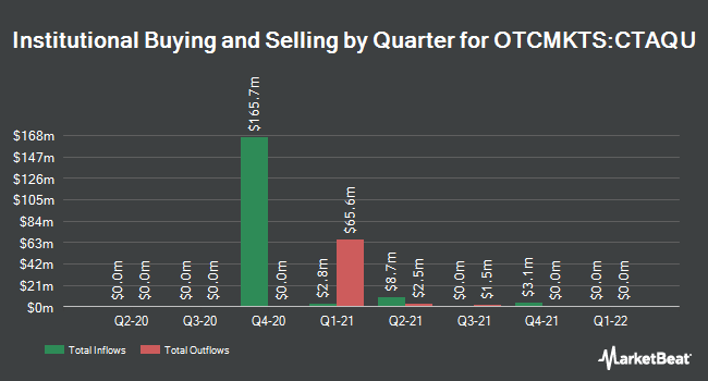 Institutional Ownership by Quarter for Carney Technology Acquisition Corp. II (OTCMKTS:CTAQU)