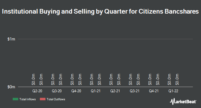 Institutional Ownership by Quarter for Citizens Bancshares Corp. (OTCMKTS:CZBS)