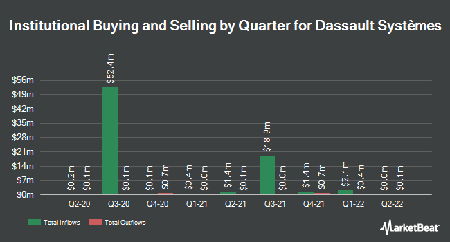 Institutional Ownership by Quarter for Dassault Systemes SA (OTCMKTS:DASTY)