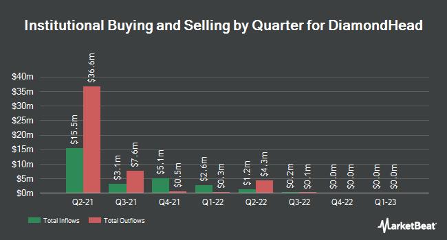 Institutional Ownership by Quarter for DiamondHead (OTCMKTS:DHHCU)