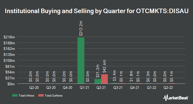 Institutional Ownership by Quarter for Disruptive Acquisition Co. I (OTCMKTS:DISAU)