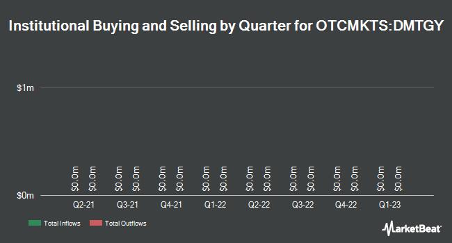 Institutional Ownership by Quarter for DAILY MAIL&GEN TST SPON (OTCMKTS:DMTGY)