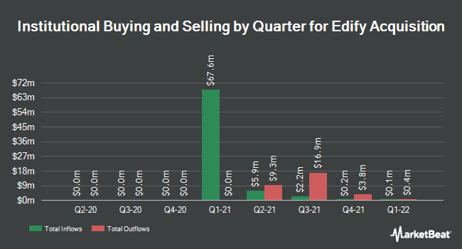 Institutional Ownership by Quarter for Edify Acquisition (OTCMKTS:EACPU)