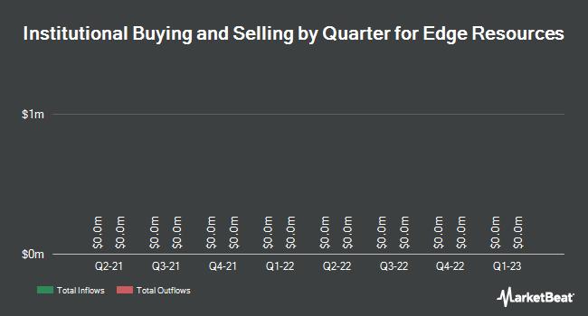 Institutional Ownership by Quarter for Edge Resources (OTCMKTS:EDGXF)