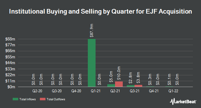 Institutional Ownership by Quarter for EJF Acquisition (OTCMKTS:EJFAU)