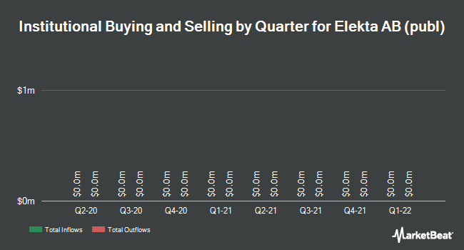Institutional Ownership by Quarter for Elekta AB (OTCMKTS:EKTAY)