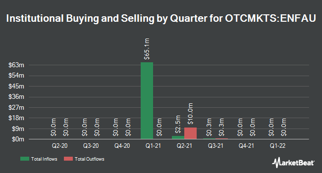 Institutional Ownership by Quarter for 890 5th Avenue Partners (OTCMKTS:ENFAU)