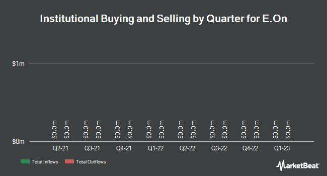 Institutional Ownership by Quarter for E.On Se (OTCMKTS:EONGY)