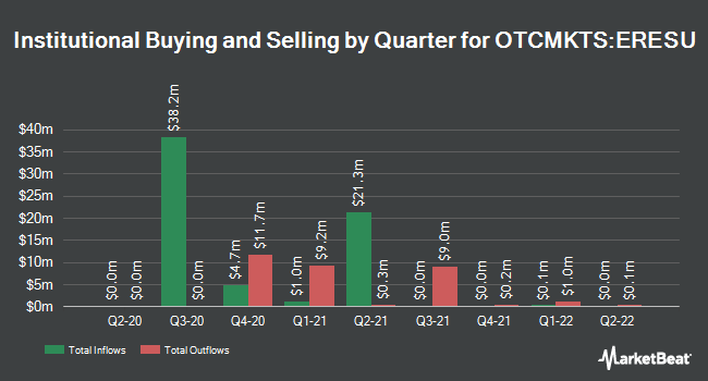 Institutional Ownership by Quarter for East Resources Acquisition (OTCMKTS:ERESU)