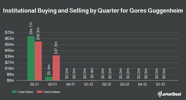 Institutional Ownership by Quarter for Gores Guggenheim (OTCMKTS:GGPIU)