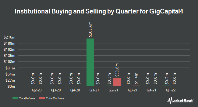 Institutional Ownership by Quarter for GigCapital4 (OTCMKTS:GIGGU)