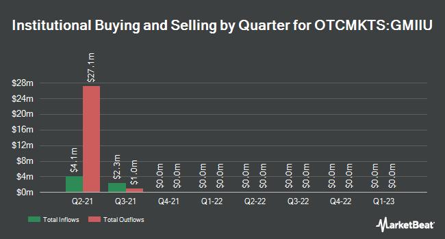 Institutional Ownership by Quarter for Gores Metropoulos II (OTCMKTS:GMIIU)