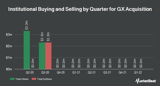 Institutional Ownership by Quarter for GX Acquisition (OTCMKTS:GXGXU)