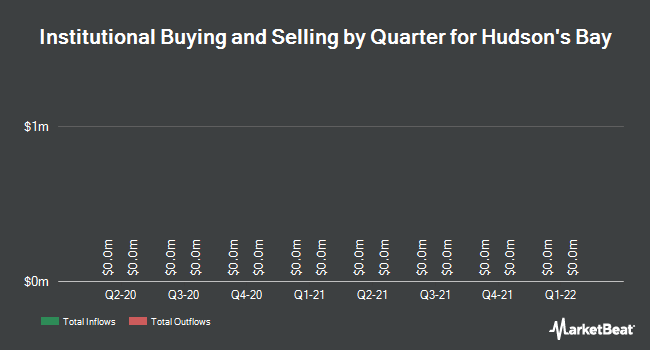 Institutional Ownership by Quarter for HUDSON`S BAY CO (OTCMKTS:HBAYF)