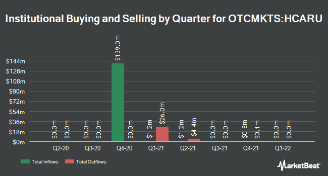 Institutional Ownership by Quarter for Healthcare Services Acquisition (OTCMKTS:HCARU)