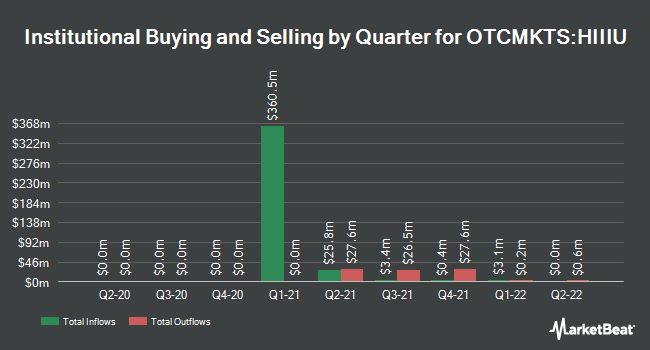 Institutional Ownership by Quarter for Hudson Executive Investment Corp. III (OTCMKTS:HIIIU)
