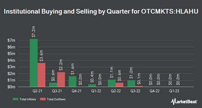 Institutional Ownership by Quarter for Hamilton Lane Alliance Holdings I (OTCMKTS:HLAHU)