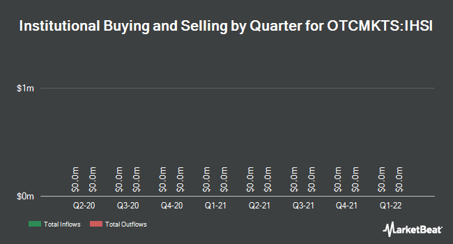 Institutional Ownership by Quarter for Intelligent Highway Solutions (OTCMKTS:IHSI)