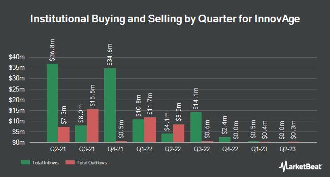Institutional Ownership by Quarter for InnovAge (OTCMKTS:INNV)