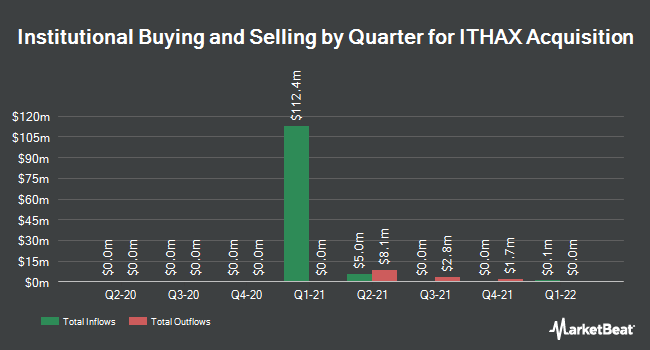 Institutional Ownership by Quarter for ITHAX Acquisition (OTCMKTS:ITHXU)