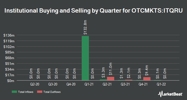 Institutional Ownership by Quarter for Itiquira Acquisition (OTCMKTS:ITQRU)