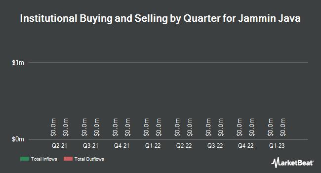 Institutional Ownership by Quarter for Jammin Java Corp. (OTCMKTS:JAMN)