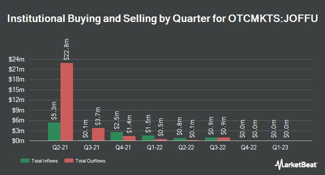 Institutional Ownership by Quarter for JOFF Fintech Acquisition (OTCMKTS:JOFFU)