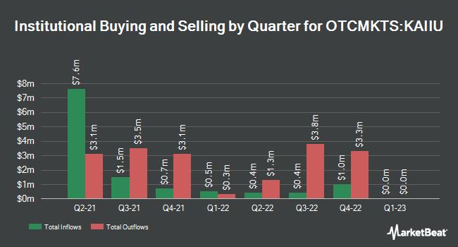 Institutional Ownership by Quarter for Kismet Acquisition Two (OTCMKTS:KAIIU)