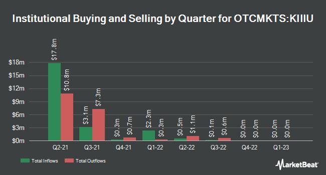 Institutional Ownership by Quarter for Kismet Acquisition Three (OTCMKTS:KIIIU)