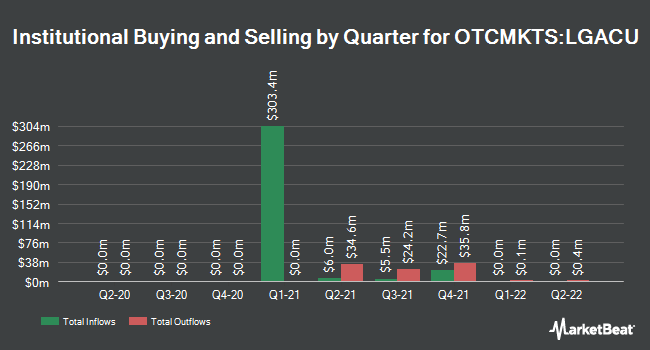 Institutional Ownership by Quarter for Lazard Growth Acquisition Corp. I (OTCMKTS:LGACU)