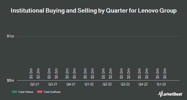 Institutional Ownership by Quarter for Lenovo Group (OTCMKTS:LNVGY)