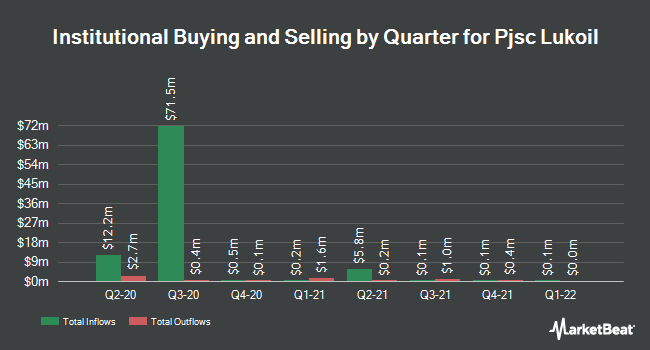 Institutional Ownership by Quarter for NK Lukoil PAO (OTCMKTS:LUKOY)