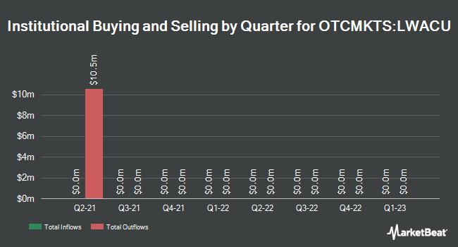 Institutional Ownership by Quarter for Locust Walk Acquisition (OTCMKTS:LWACU)