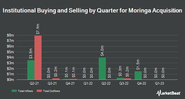 Institutional Ownership by Quarter for Moringa Acquisition (OTCMKTS:MACAU)