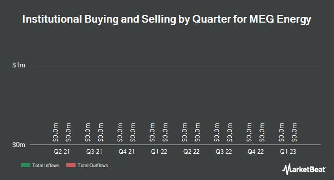 Institutional Ownership by Quarter for Meg Energy Corp (OTCMKTS:MEGEF)
