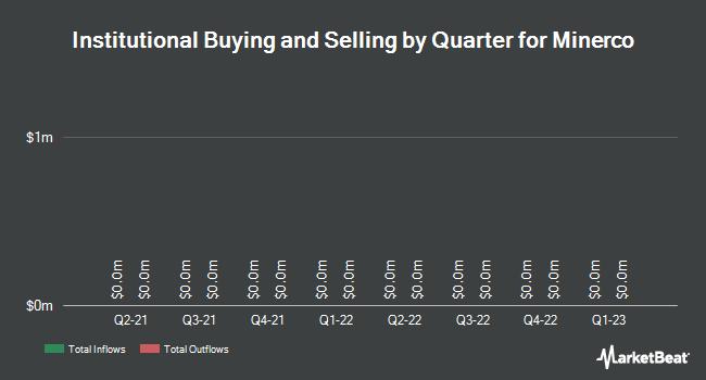 Institutional Ownership by Quarter for Minerco (OTCMKTS:MINE)