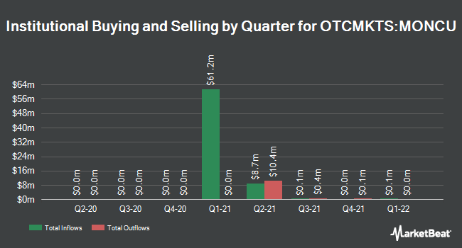 Institutional Ownership by Quarter for Monument Circle Acquisition (OTCMKTS:MONCU)