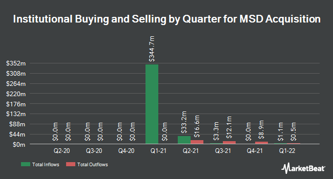 Institutional Ownership by Quarter for MSD Acquisition (OTCMKTS:MSDAU)