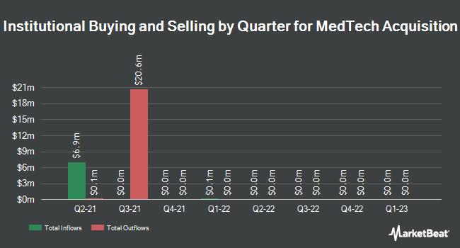 Institutional Ownership by Quarter for MedTech Acquisition (OTCMKTS:MTACU)