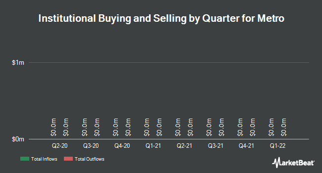 Institutional Ownership by Quarter for Metro (OTCMKTS:MTRAF)