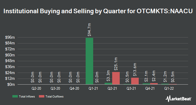 Institutional Ownership by Quarter for North Atlantic Acquisition (OTCMKTS:NAACU)