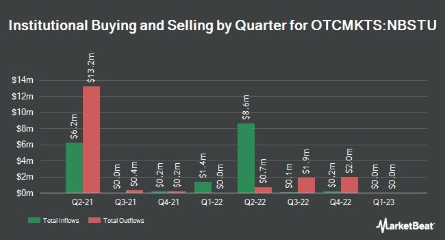 Institutional Ownership by Quarter for Newbury Street Acquisition (OTCMKTS:NBSTU)