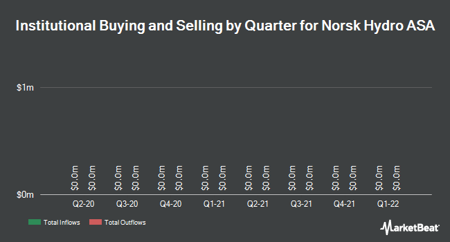 Institutional Ownership by Quarter for Norsk Hydro ASA (OTCMKTS:NHYDY)