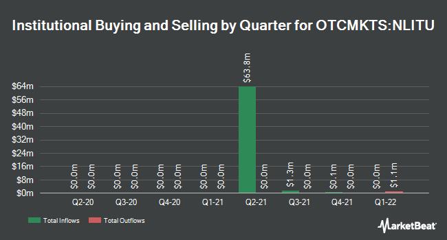 Institutional Ownership by Quarter for Northern Lights Acquisition Corp. Units (OTCMKTS:NLITU)