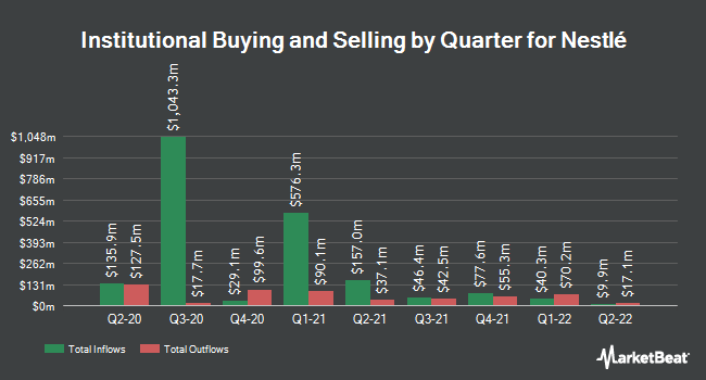 Institutional Ownership by Quarter for NESTLE S A/S (OTCMKTS:NSRGY)