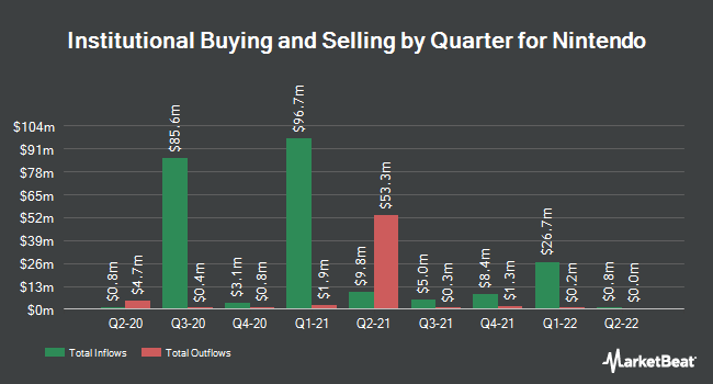 Institutional Ownership by Quarter for NINTENDO LTD/ADR (OTCMKTS:NTDOY)