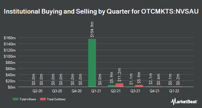 Institutional Ownership by Quarter for New Vista Acquisition (OTCMKTS:NVSAU)