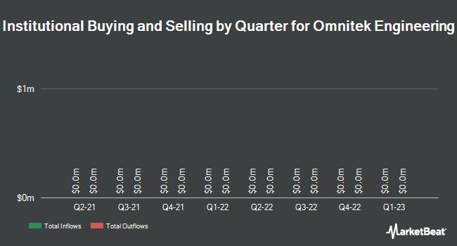 Institutional Ownership by Quarter for Omnitek Engineering Corp. (OTCMKTS:OMTK)