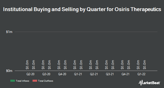 Institutional Ownership by Quarter for Osiris Therapeutics (OTCMKTS:OSIR)