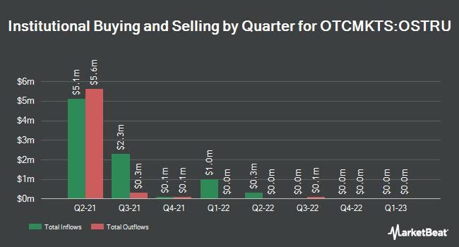 Institutional Ownership by Quarter for Oyster Enterprises Acquisition (OTCMKTS:OSTRU)